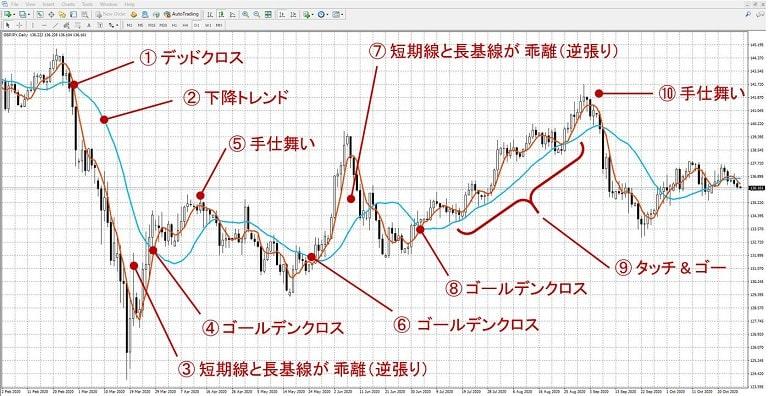 2本の移動平均線(短期・長期)を使った実際のトレード