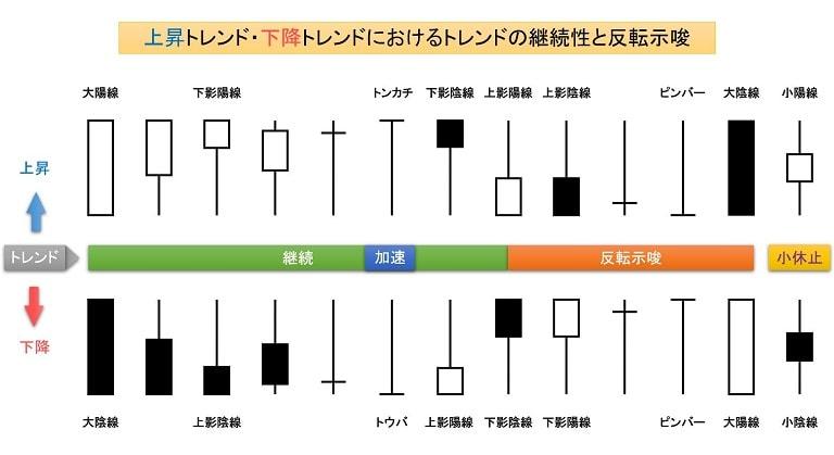 ローソク足パターンの例
