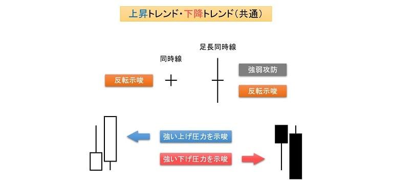 ローソク足パターンの例2