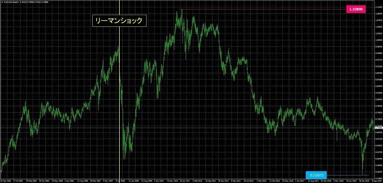 豪ドル米ドル_為替レート推移