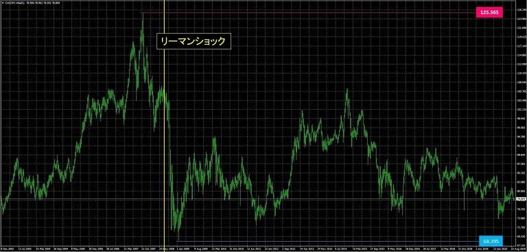 カナダドル円_為替レート推移
