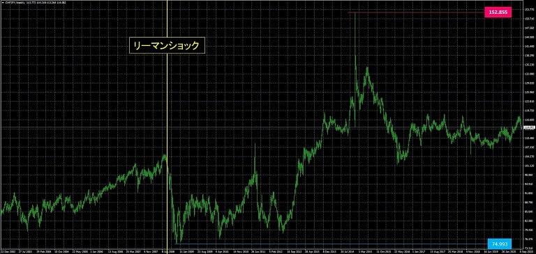 スイスフラン円_為替レート推移