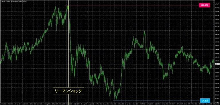 ユーロ円_為替レート推移