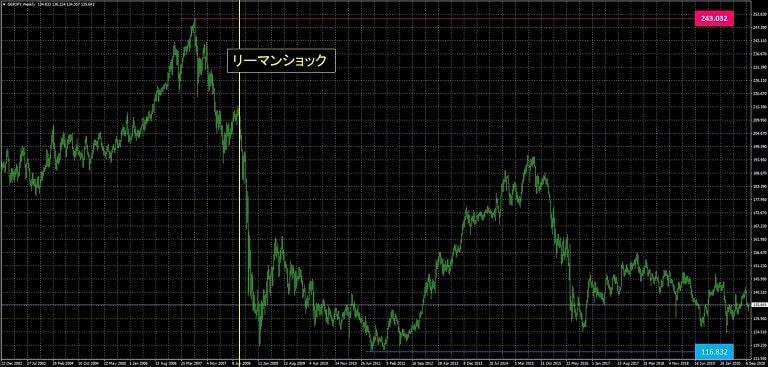 ポンド円_為替レート推移