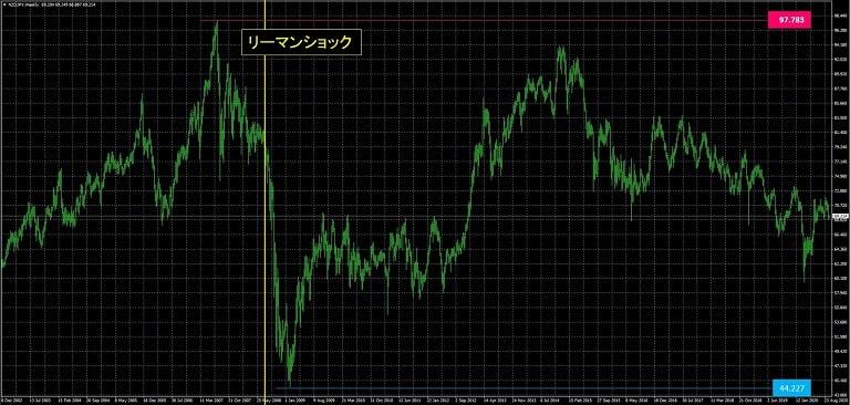 NZドル円_為替レート推移