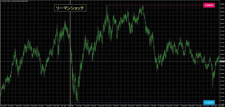 NZドル米ドル_為替レート推移