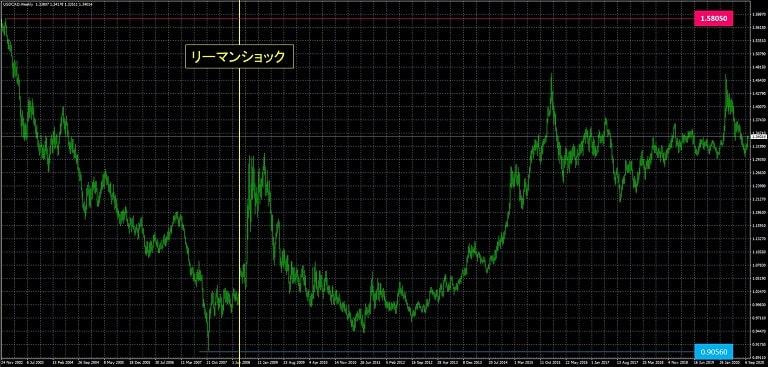 米ドルカナダドル_為替レート推移