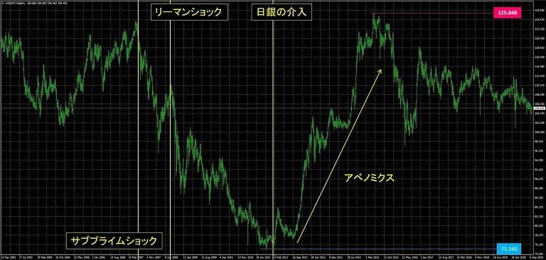 ドル円_為替レート推移