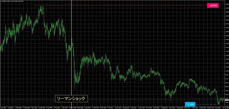 南アフリカランド円_為替レート推移