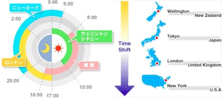 外国為替市場の取引時間
