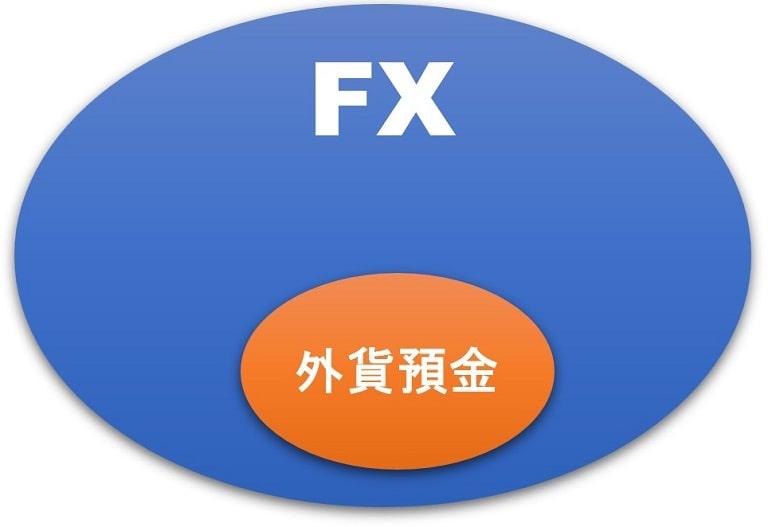 FXと外貨預金の関係