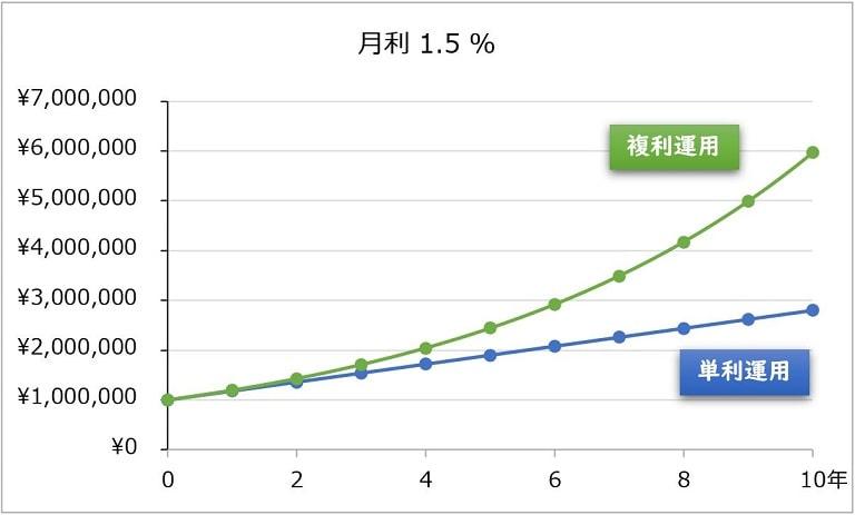 10年間、月利1.5%の運用