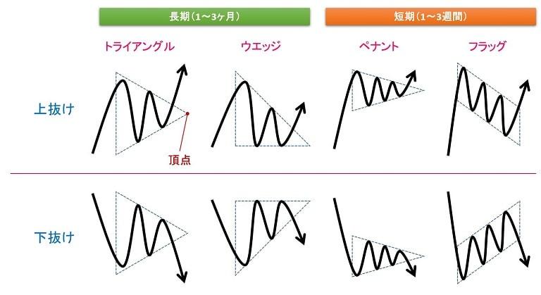 コンティニュエーションパターン