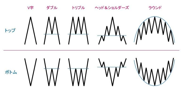 リバーサルパターン