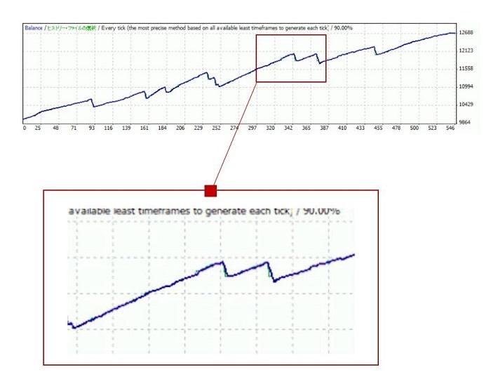 資産曲線の例1(勝率重視・利小損大)