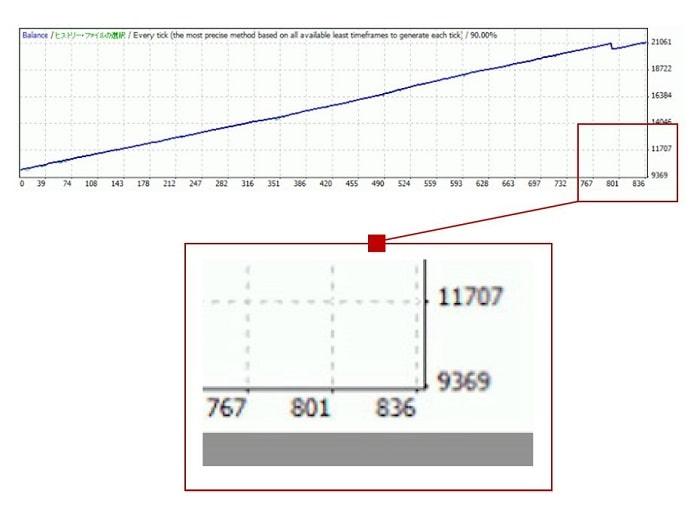 資産曲線の例2(勝率重視・利小損大)