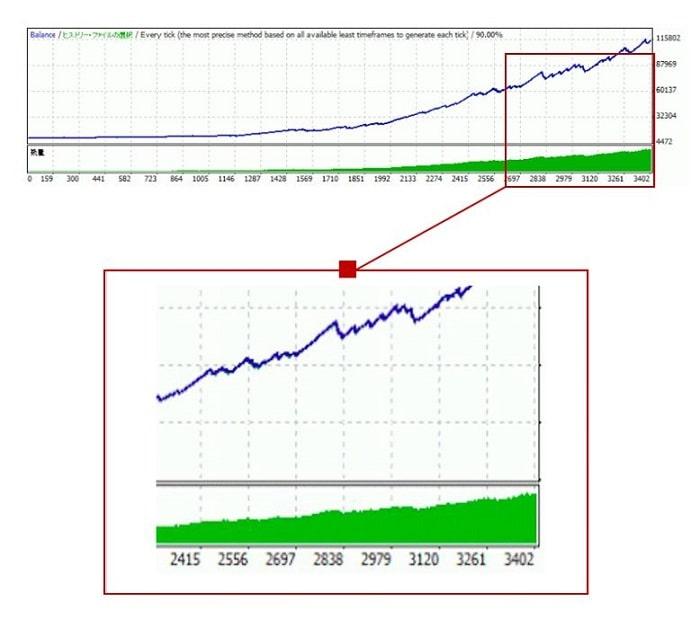 資産曲線の例3(直近の成績を過大評価)