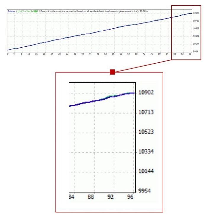資産曲線の例5(短期間切り出し)