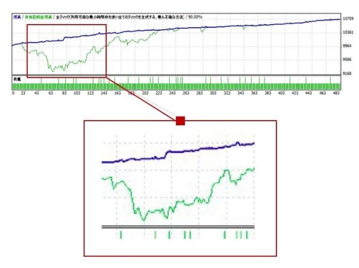 資産曲線の例7(含み損を耐えきる)