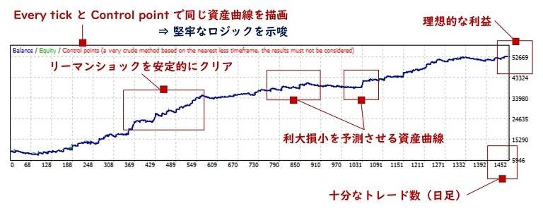 資産曲線の例8(利大損小・理想型)
