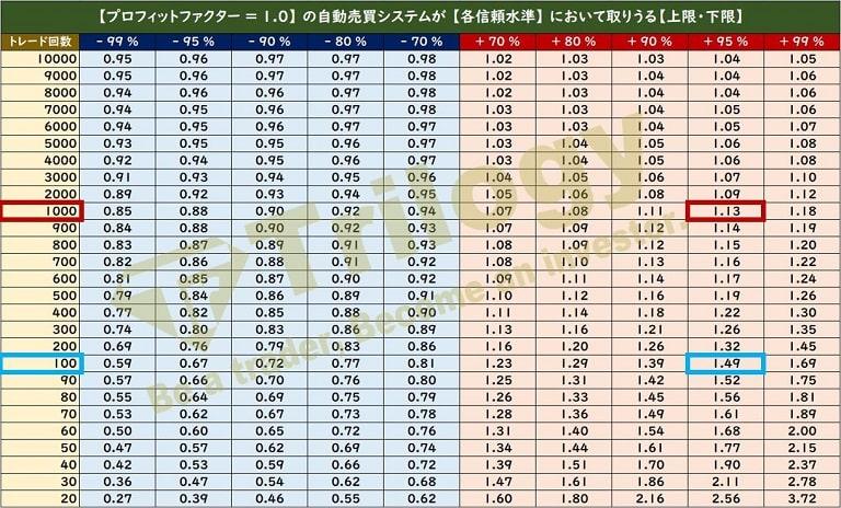 トレード回数と信頼水準から計算されるプロフィットファクター