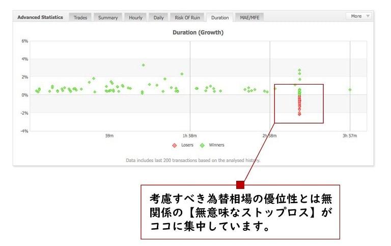 取引期間の分布(例2)