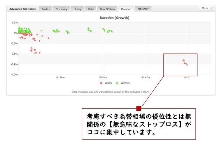 取引期間の分布(例3)