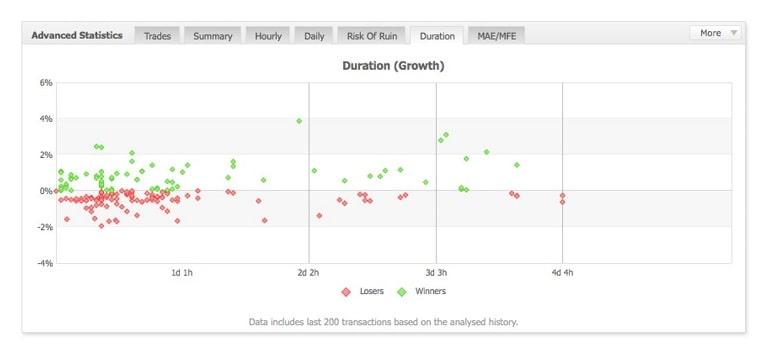 取引期間の分布(例5)