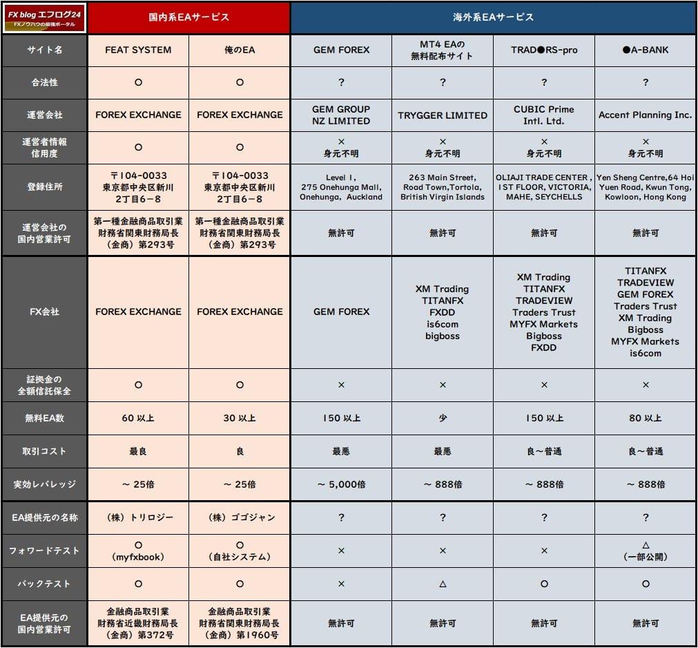 無料EAサービスの比較表