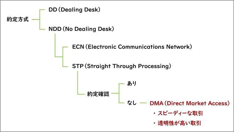 約定方式の分類とDMA約定方式